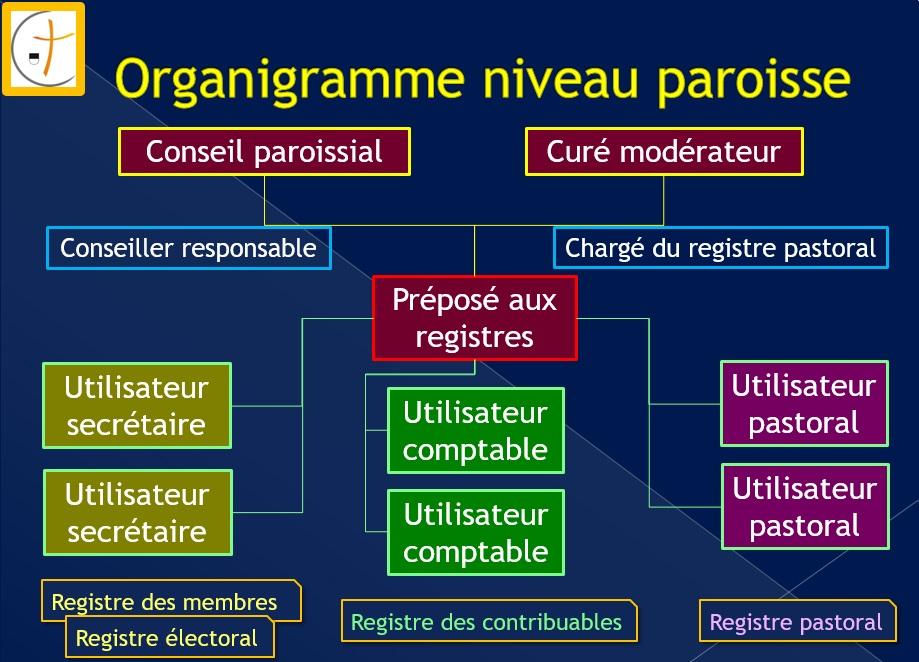 Organigramme CathPers paroisse